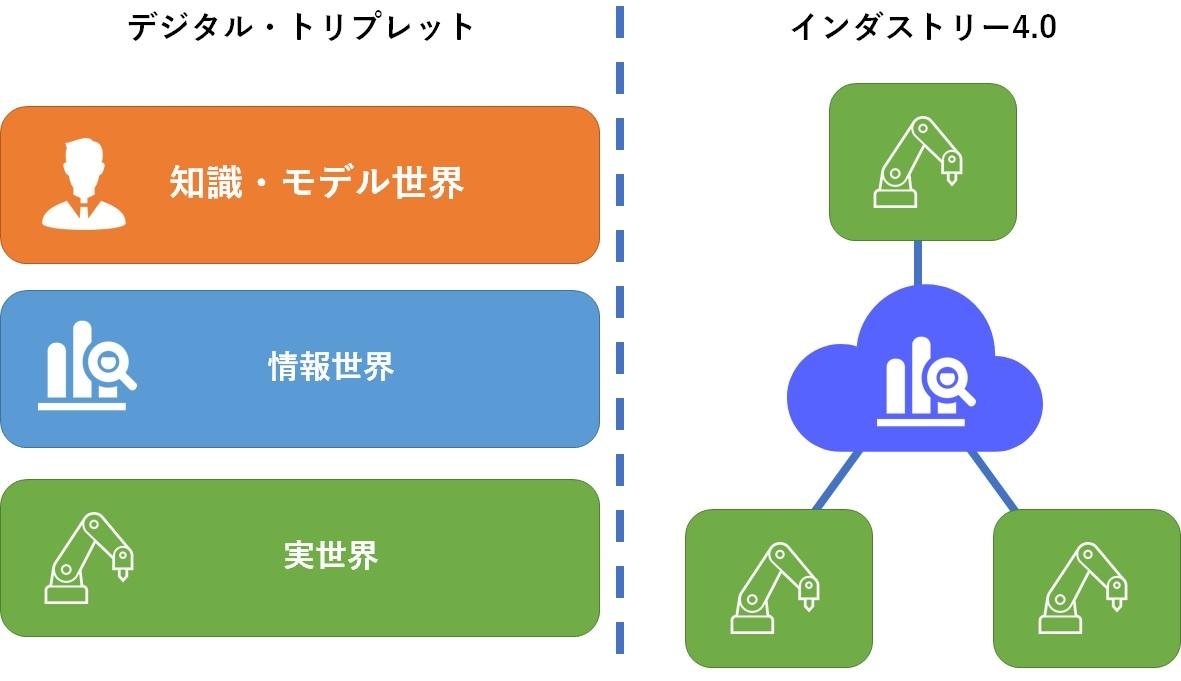 デジタル・トリプレットとインダストリー4.0