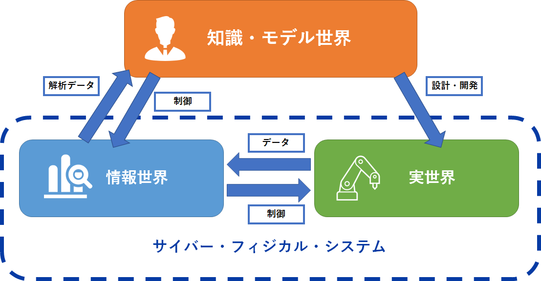 デジタル・トリプレットの概念図の画像