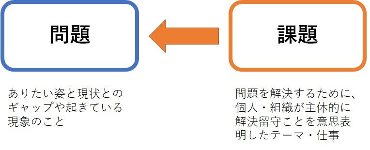 問題と課題の図